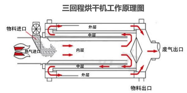 三回程工艺流程图